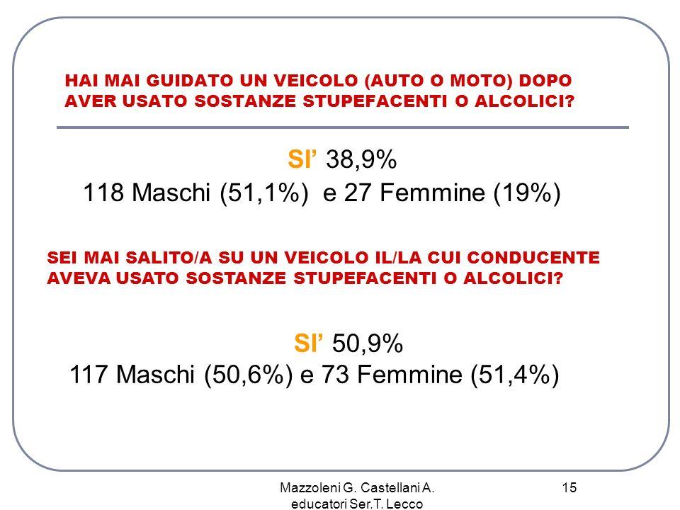 Mazzoleni G. Castellani A. educatori Ser.T. Lecco 15 SI 38,9% 118 Maschi (51,1%) e 27 Femmine (19%) HAI MAI GUIDATO UN VEICOLO (AUTO O MOTO) DOPO AVER