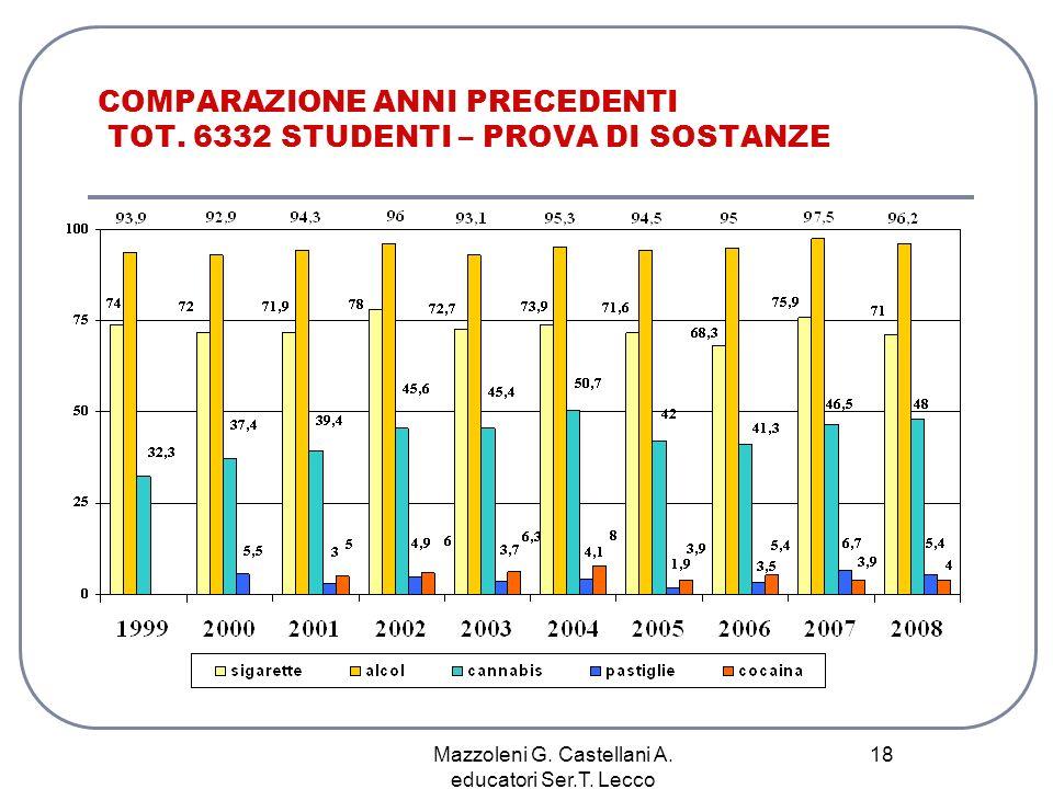 Mazzoleni G. Castellani A. educatori Ser.T. Lecco 18 COMPARAZIONE ANNI PRECEDENTI TOT. 6332 STUDENTI – PROVA DI SOSTANZE