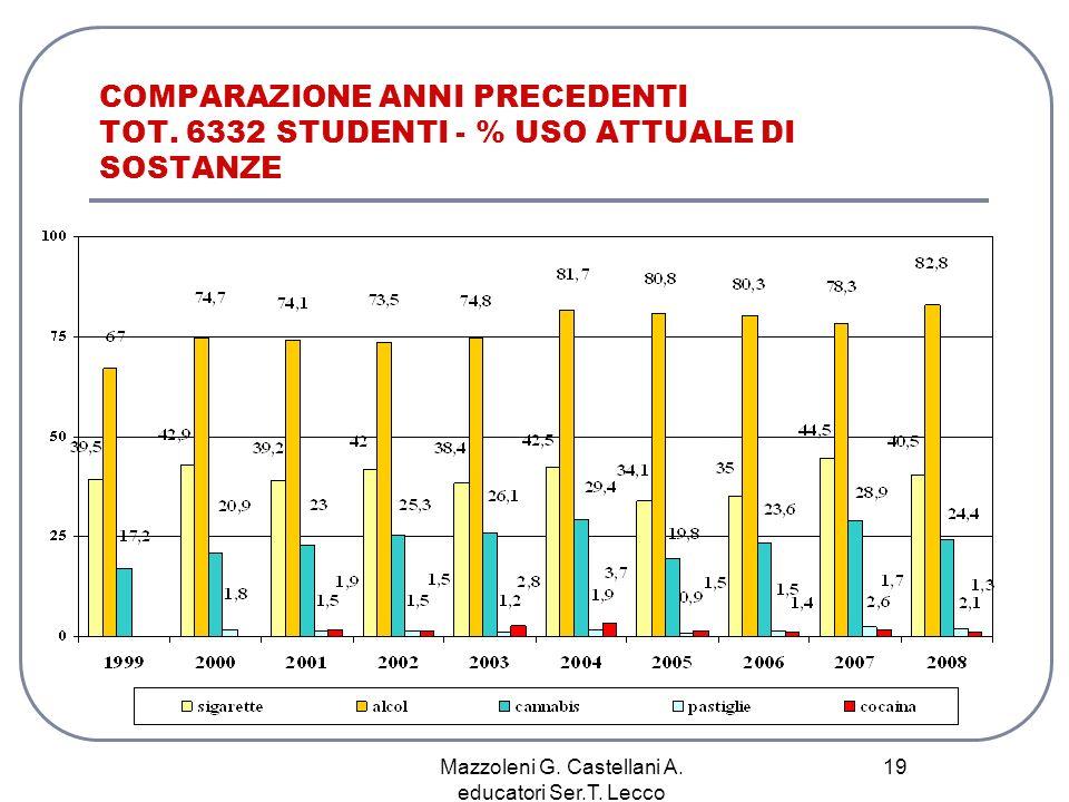 Mazzoleni G. Castellani A. educatori Ser.T. Lecco 19 COMPARAZIONE ANNI PRECEDENTI TOT. 6332 STUDENTI - % USO ATTUALE DI SOSTANZE