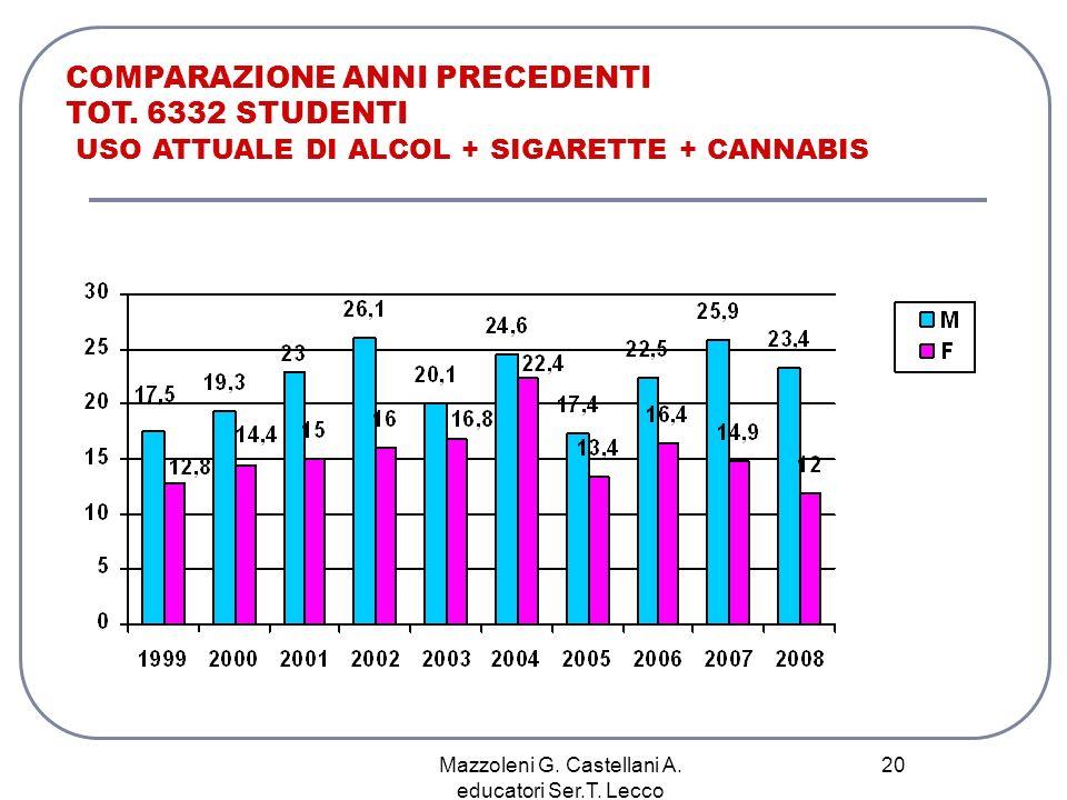 Mazzoleni G. Castellani A. educatori Ser.T. Lecco 20 COMPARAZIONE ANNI PRECEDENTI TOT. 6332 STUDENTI USO ATTUALE DI ALCOL + SIGARETTE + CANNABIS