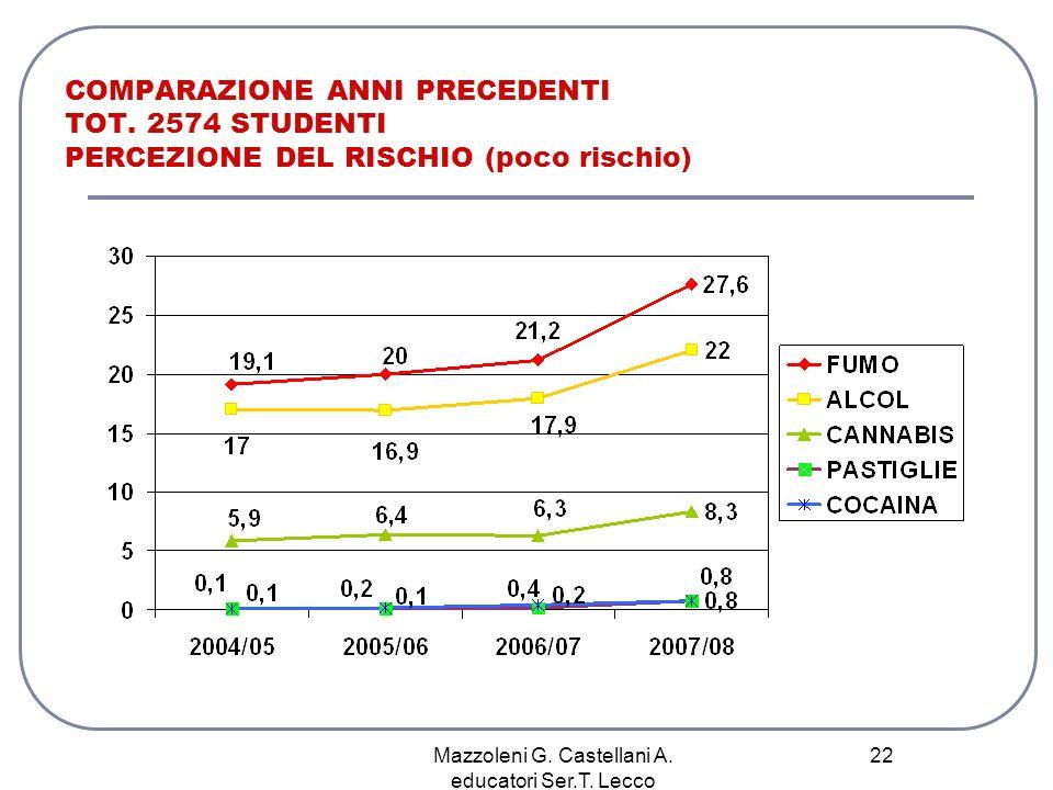 Mazzoleni G. Castellani A. educatori Ser.T. Lecco 22 COMPARAZIONE ANNI PRECEDENTI TOT. 2574 STUDENTI PERCEZIONE DEL RISCHIO (poco rischio)