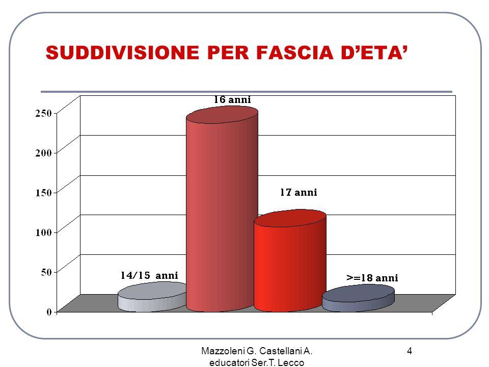 Mazzoleni G. Castellani A. educatori Ser.T. Lecco 4 SUDDIVISIONE PER FASCIA DETA