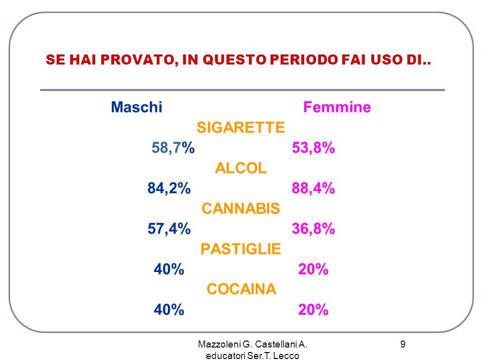 Mazzoleni G. Castellani A. educatori Ser.T. Lecco 9 SE HAI PROVATO, IN QUESTO PERIODO FAI USO DI.. Maschi Femmine SIGARETTE 58,7%53,8% ALCOL 84,2%88,4