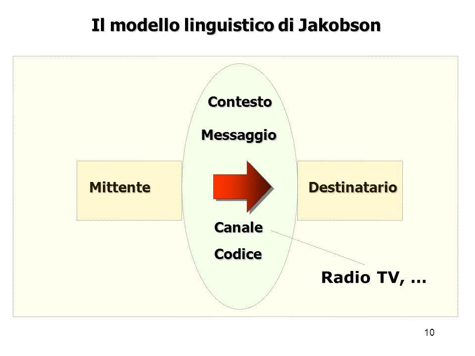 10 Mittente Il modello linguistico di Jakobson Destinatario Messaggio Codice Contesto Canale Radio TV, …