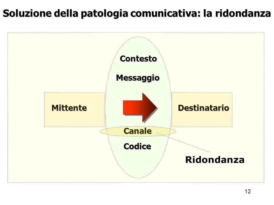 12 Mittente Soluzione della patologia comunicativa: la ridondanza Destinatario Messaggio Codice Contesto Canale Ridondanza
