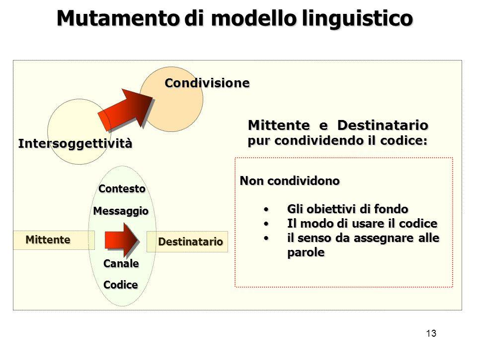 13 Mutamento di modello linguistico Condivisione Intersoggettività Mittente Destinatario Messaggio Codice Contesto Canale Non condividono Gli obiettiv