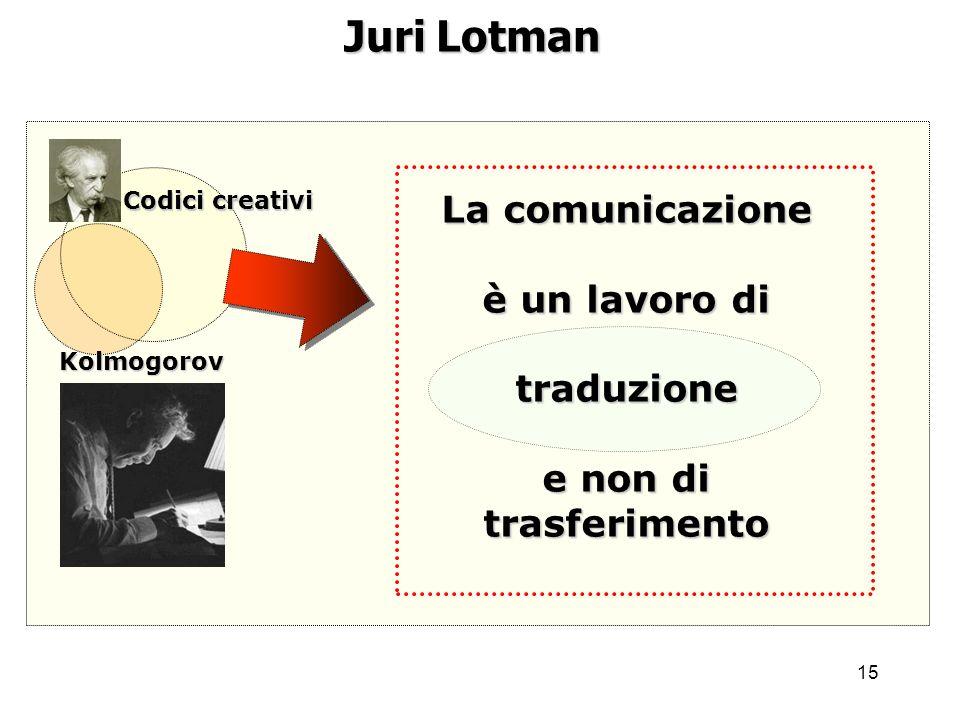 15 Juri Lotman Kolmogorov Codici creativi La comunicazione è un lavoro di traduzione e non di trasferimento