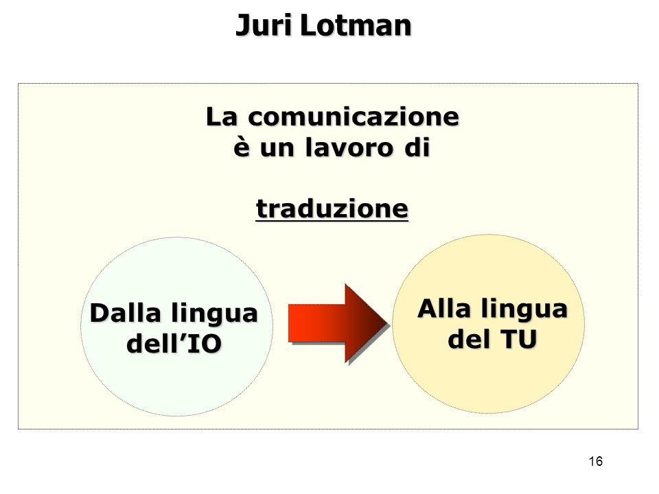 16 Juri Lotman La comunicazione è un lavoro di traduzione Dalla lingua dellIO Alla lingua del TU