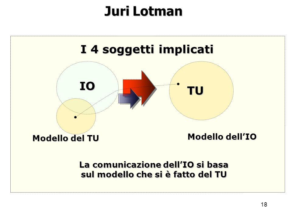 18 Juri Lotman I 4 soggetti implicati IO TU Modello dellIO Modello del TU La comunicazione dellIO si basa sul modello che si è fatto del TU