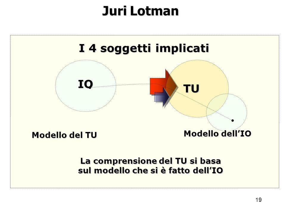 19 Juri Lotman I 4 soggetti implicati IO TU Modello dellIO Modello del TU La comprensione del TU si basa sul modello che si è fatto dellIO