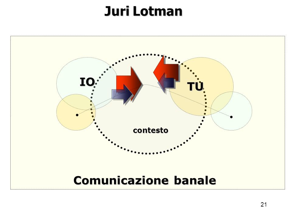 21 Juri Lotman IO TU Comunicazione banale contesto