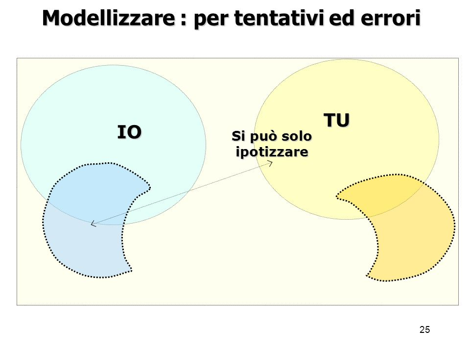 25 IO TU Si può solo ipotizzare Modellizzare : per tentativi ed errori