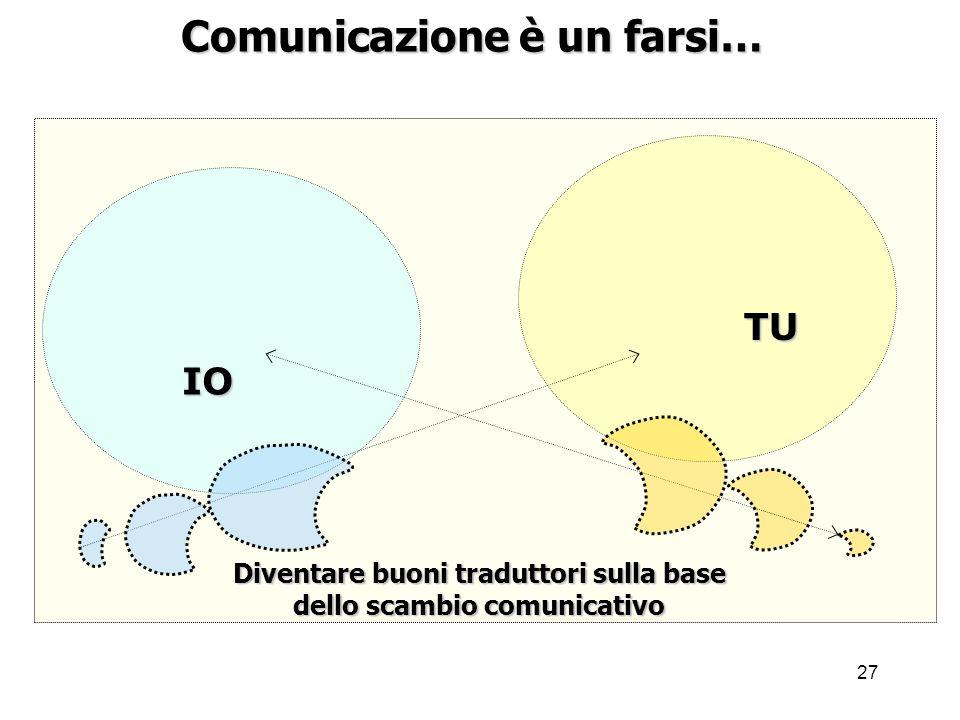 27 Comunicazione è un farsi… IO TU Diventare buoni traduttori sulla base dello scambio comunicativo