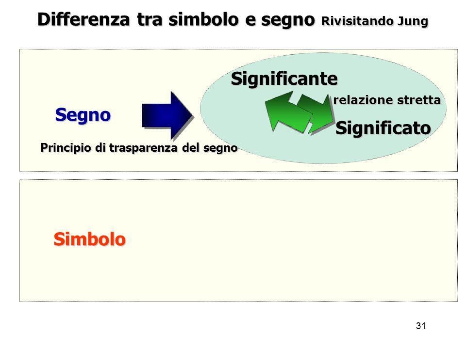 31 Differenza tra simbolo e segno Rivisitando Jung Segno Simbolo Significato Principio di trasparenza del segno Significante relazione stretta