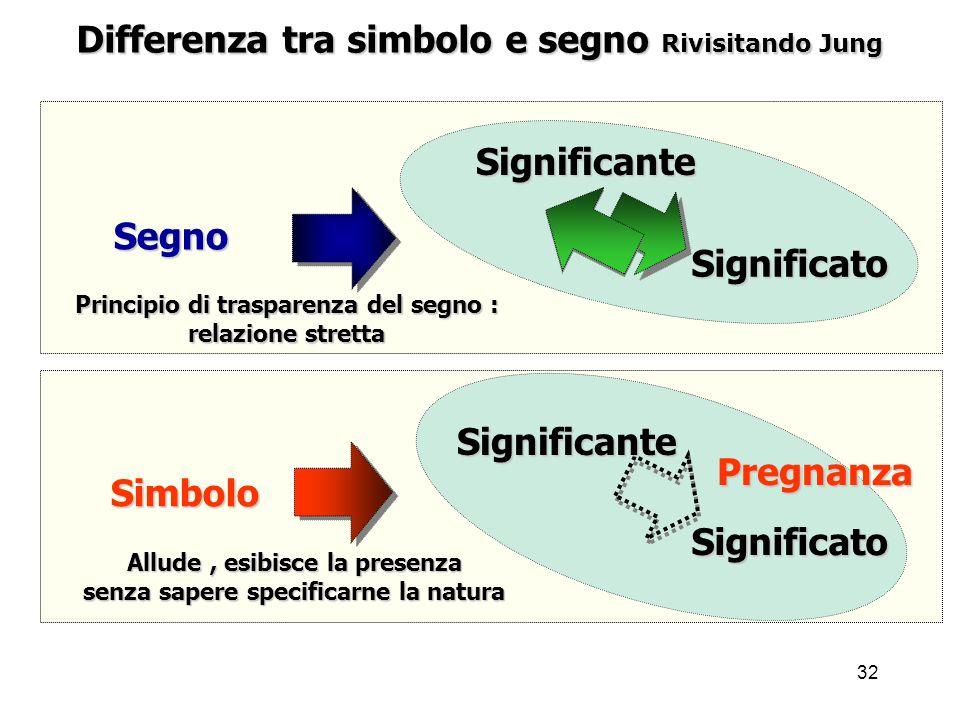 32 Differenza tra simbolo e segno Rivisitando Jung Segno Simbolo Significato Principio di trasparenza del segno : relazione stretta Significante Signi