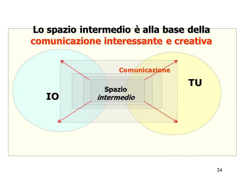 34 Lo spazio intermedio è alla base della comunicazione interessante e creativa IO TU Spaziointermedio Comunicazione