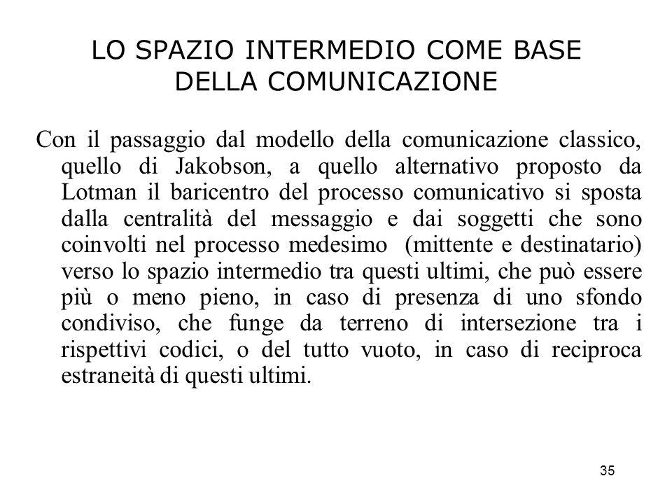35 LO SPAZIO INTERMEDIO COME BASE DELLA COMUNICAZIONE Con il passaggio dal modello della comunicazione classico, quello di Jakobson, a quello alternat