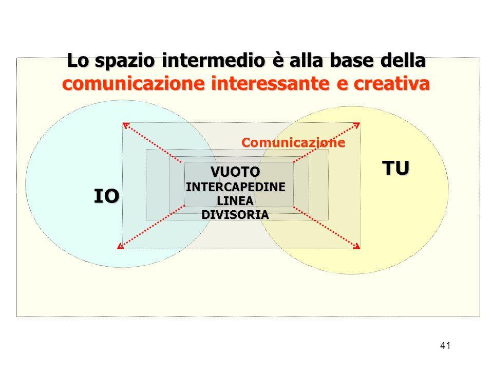 41 Lo spazio intermedio è alla base della comunicazione interessante e creativa IO TU VUOTOINTERCAPEDINE LINEA DIVISORIA Comunicazione