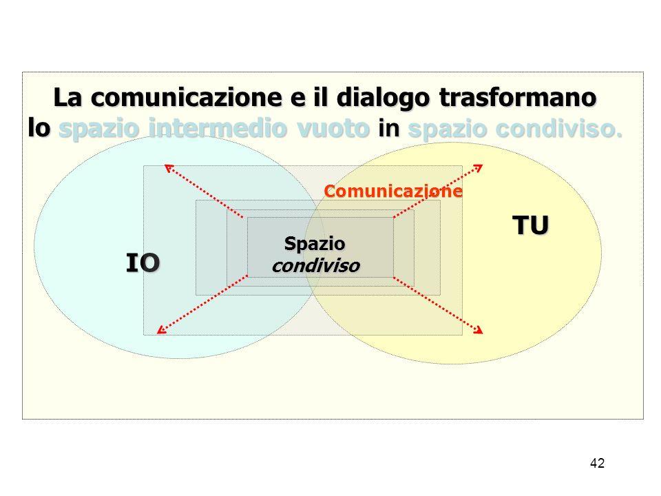 42 La comunicazione e il dialogo trasformano lo spazio intermedio vuoto in spazio condiviso. IO TU Spaziocondiviso Comunicazione
