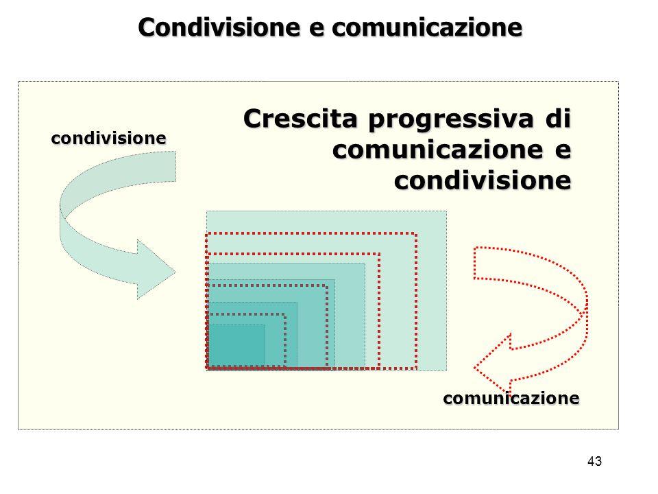 43 Condivisione e comunicazione Crescita progressiva di comunicazione e condivisione comunicazione condivisione
