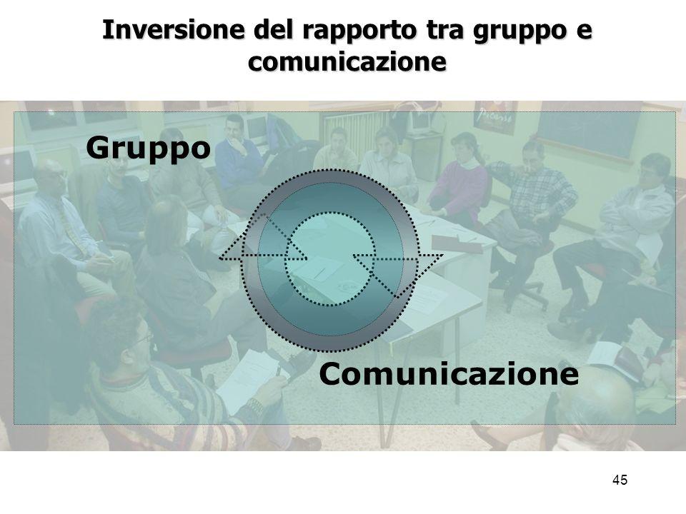 45 Inversione del rapporto tra gruppo e comunicazione Comunicazione Gruppo