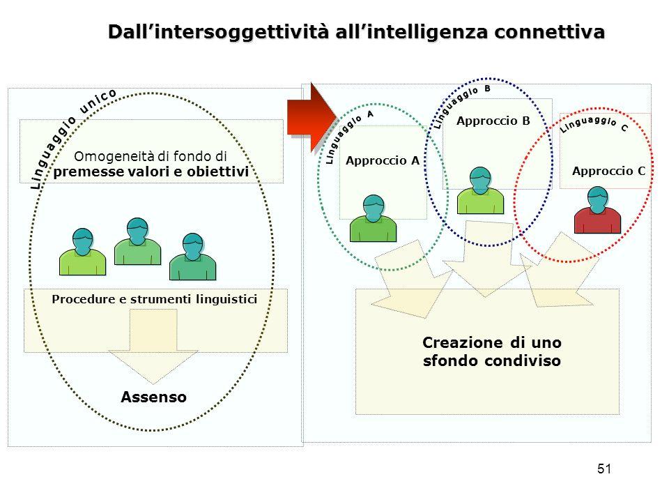 51 Dallintersoggettività allintelligenza connettiva Assenso Procedure e strumenti linguistici Creazione di uno sfondo condiviso Approccio A Approccio