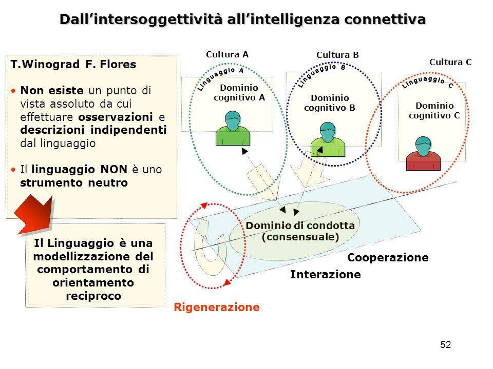 52 Dallintersoggettività allintelligenza connettiva Dominio di condotta (consensuale) Dominio cognitivo A Dominio cognitivo B Dominio cognitivo C Rige