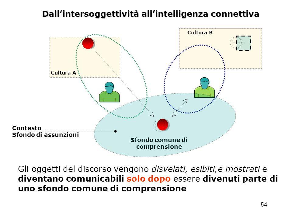 54 Dallintersoggettività allintelligenza connettiva Sfondo comune di comprensione Cultura A Cultura B Contesto Sfondo di assunzioni Gli oggetti del di