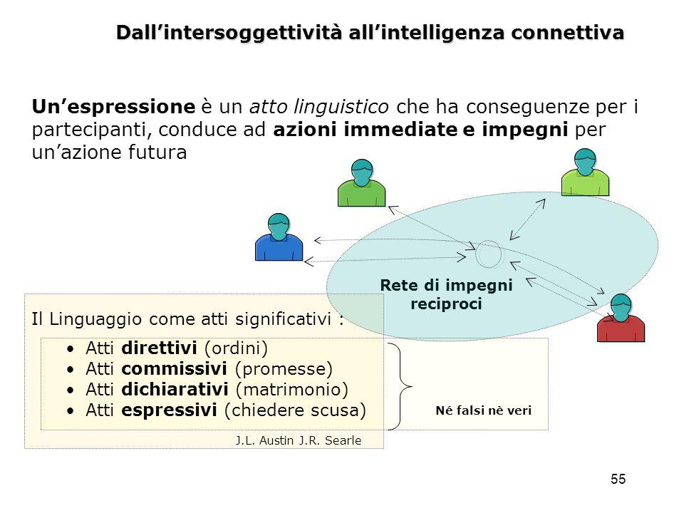 55 Dallintersoggettività allintelligenza connettiva Rete di impegni reciproci Il Linguaggio come atti significativi : Atti direttivi (ordini) Atti com