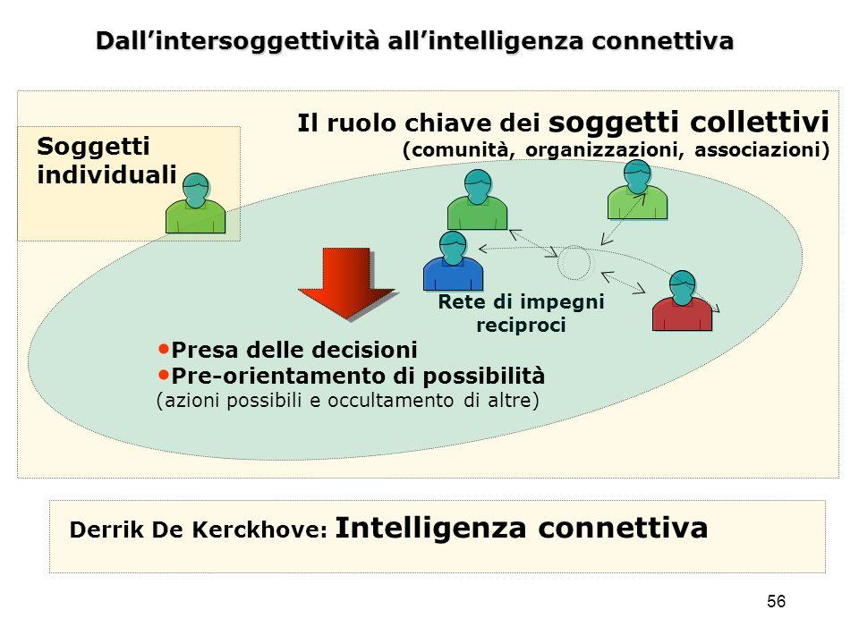 56 Dallintersoggettività allintelligenza connettiva Rete di impegni reciproci Il ruolo chiave dei soggetti collettivi (comunità, organizzazioni, assoc