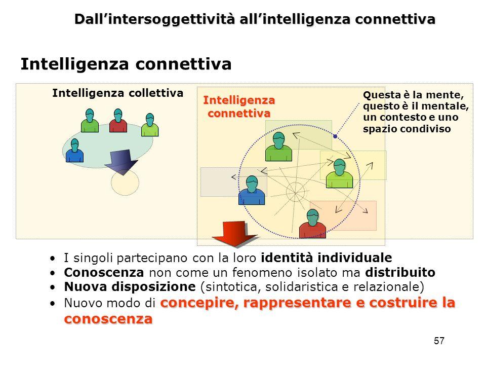 57 Dallintersoggettività allintelligenza connettiva Intelligenza connettiva Intelligenza collettiva I singoli partecipano con la loro identità individ