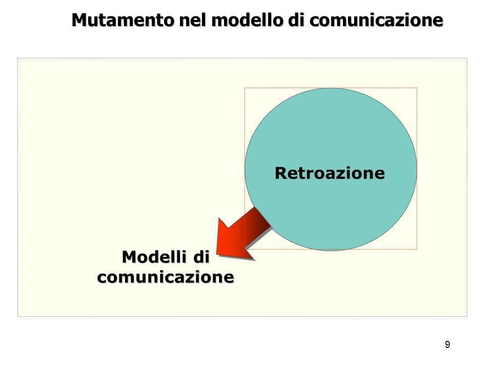 9 Mutamento nel modello di comunicazione Modelli di comunicazione Retroazione