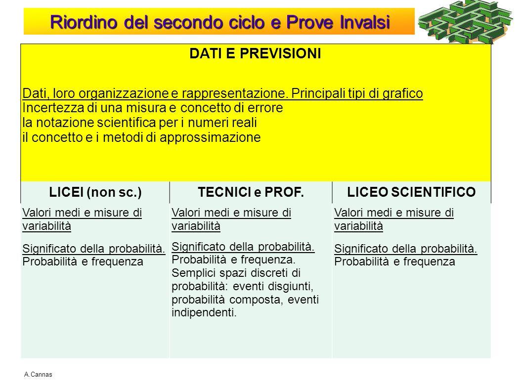 Riordino del secondo ciclo e Prove Invalsi A.Cannas DATI E PREVISIONI Dati, loro organizzazione e rappresentazione. Principali tipi di grafico Incerte