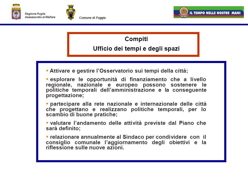 Regione Puglia Assessorato al Welfare Comune di Foggia Attivare e gestire lOsservatorio sui tempi della città; esplorare le opportunità di finanziamen