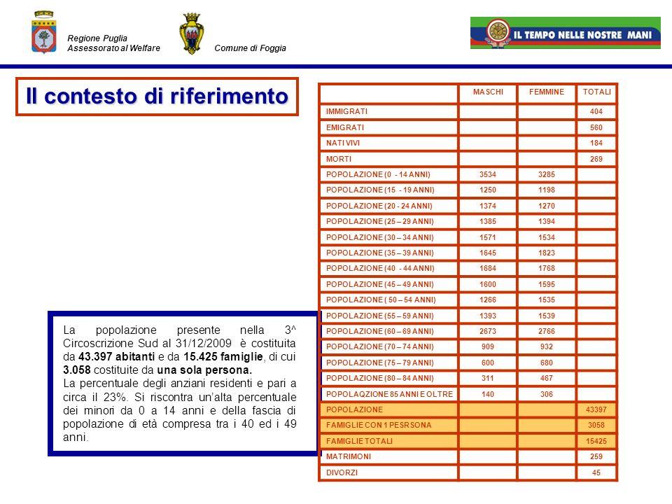 Regione Puglia Assessorato al Welfare Comune di Foggia MASCHIFEMMINETOTALI IMMIGRATI404 EMIGRATI560 NATI VIVI184 MORTI269 POPOLAZIONE (0 - 14 ANNI)353