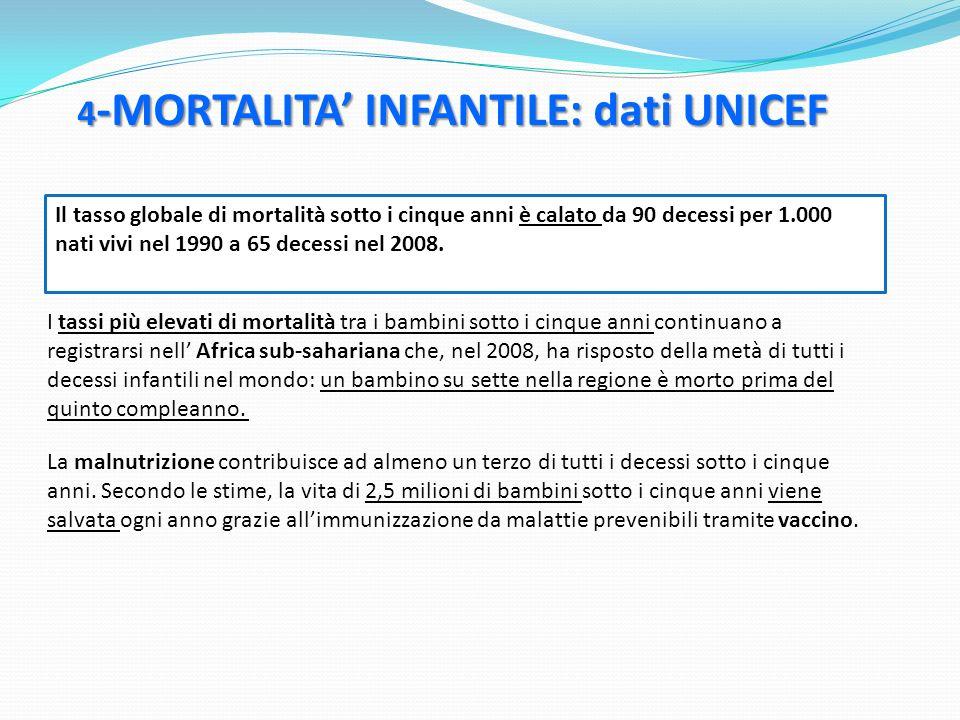 4 -MORTALITA INFANTILE: dati UNICEF Il tasso globale di mortalità sotto i cinque anni è calato da 90 decessi per 1.000 nati vivi nel 1990 a 65 decessi