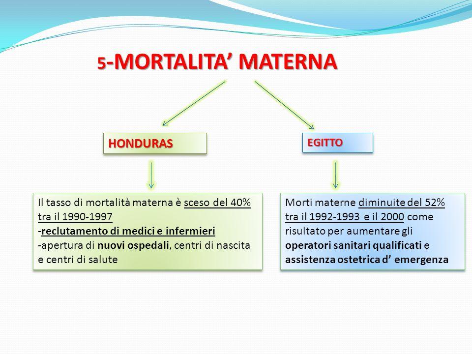 5 -MORTALITA MATERNA HONDURASHONDURAS Il tasso di mortalità materna è sceso del 40% tra il 1990-1997 -reclutamento di medici e infermieri -apertura di