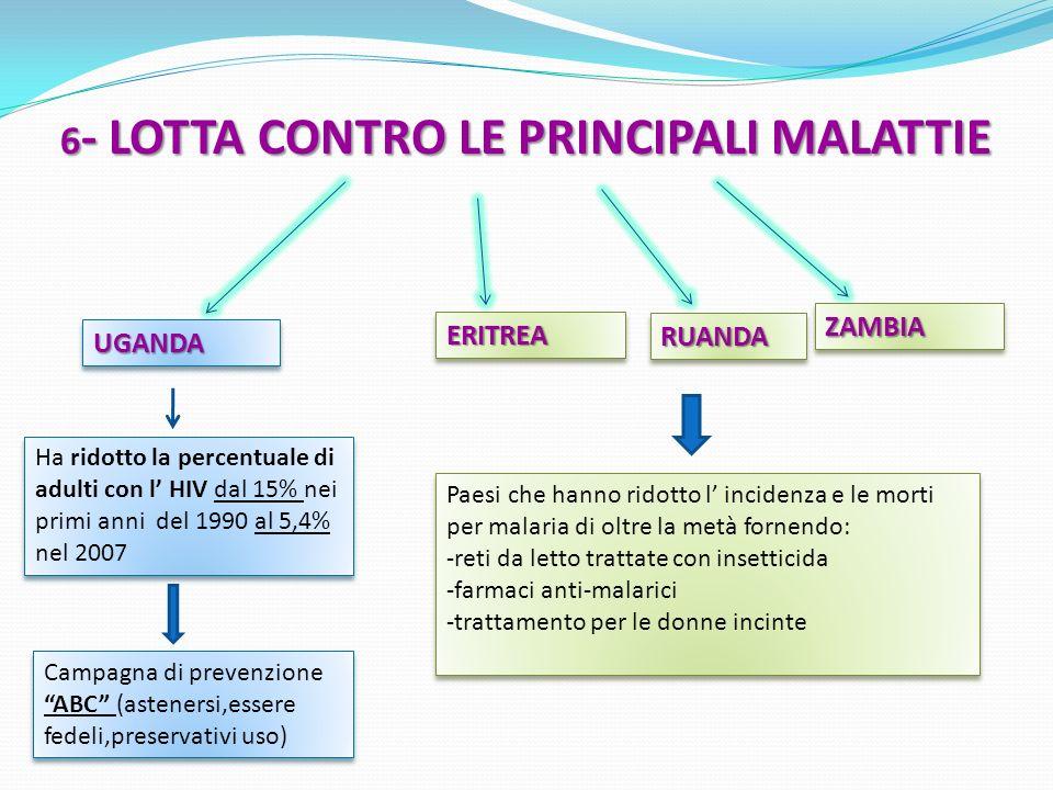 6 - LOTTA CONTRO LE PRINCIPALI MALATTIE UGANDAUGANDA Ha ridotto la percentuale di adulti con l HIV dal 15% nei primi anni del 1990 al 5,4% nel 2007 Pa