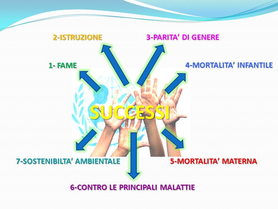 SUCCESSI 3-PARITA DI GENERE 4-MORTALITA INFANTILE 5-MORTALITA MATERNA 6-CONTRO LE PRINCIPALI MALATTIE 7-SOSTENIBILTA AMBIENTALE 2-ISTRUZIONE 1- FAME