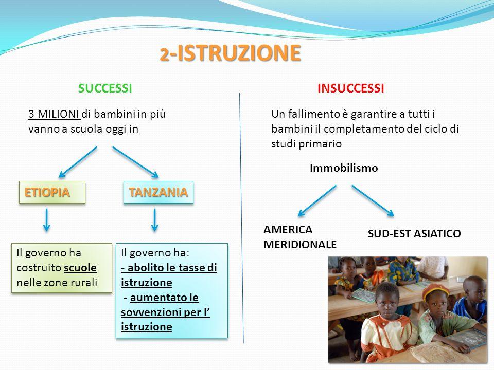 2 -ISTRUZIONE SUCCESSIINSUCCESSI 3 MILIONI di bambini in più vanno a scuola oggi in ETIOPIAETIOPIATANZANIATANZANIA Il governo ha costruito scuole nell