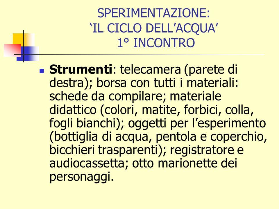 SPERIMENTAZIONE: IL CICLO DELLACQUA 1° INCONTRO Strumenti: telecamera (parete di destra); borsa con tutti i materiali: schede da compilare; materiale