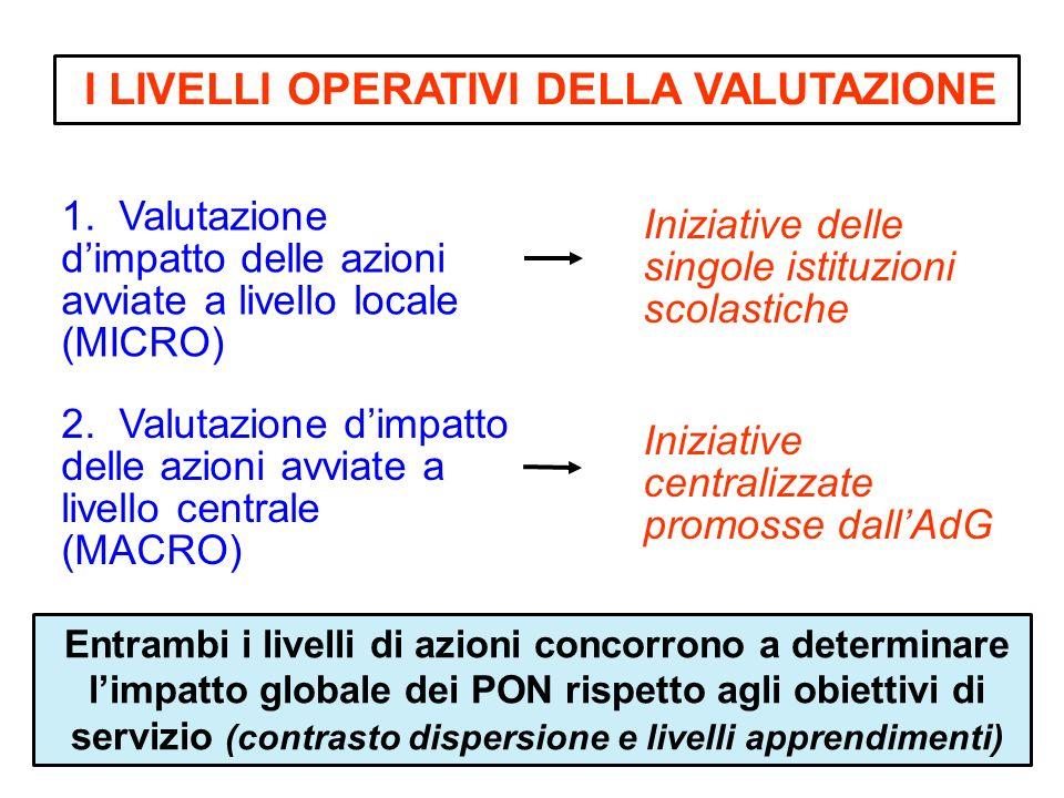 2. Valutazione dimpatto delle azioni avviate a livello centrale (MACRO) I LIVELLI OPERATIVI DELLA VALUTAZIONE Iniziative centralizzate promosse dallAd