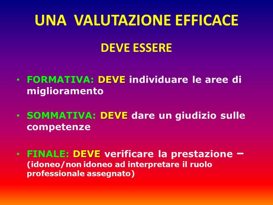 UNA VALUTAZIONE EFFICACE DEVE ESSERE DEVE FORMATIVA: DEVE individuare le aree di miglioramento DEVE SOMMATIVA: DEVE dare un giudizio sulle competenze