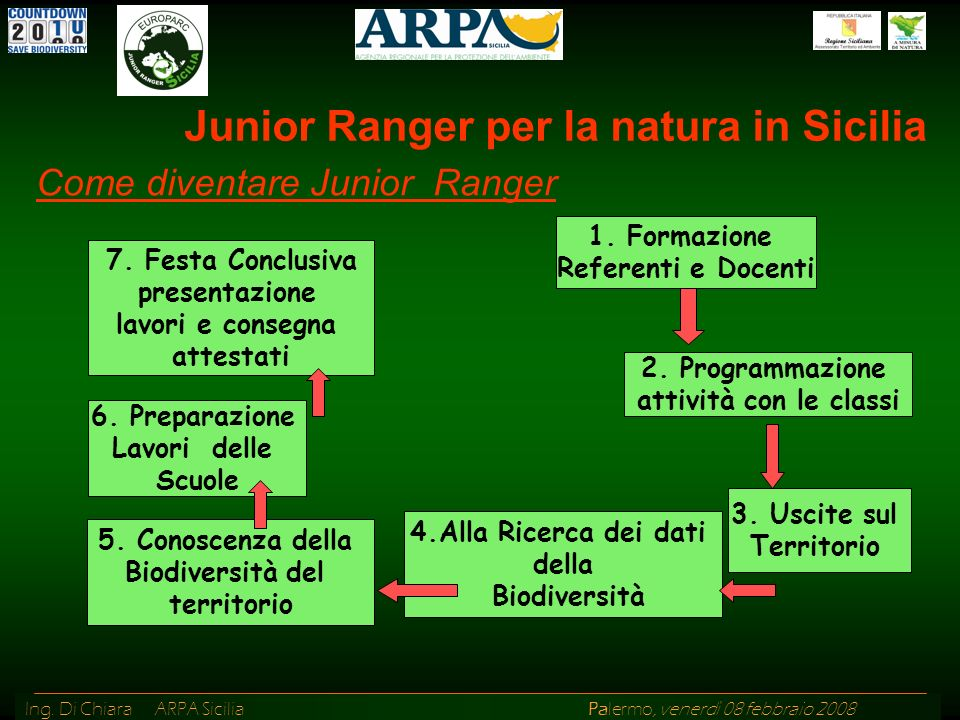 Ing.Di Chiara ARPA Sicilia Palermo, venerdì 08 febbraio 2008 Come diventare Junior Ranger 6.