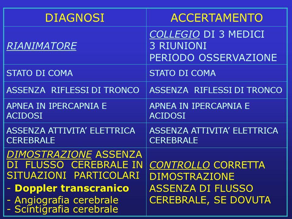 DIAGNOSIACCERTAMENTO RIANIMATORE COLLEGIO DI 3 MEDICI 3 RIUNIONI PERIODO OSSERVAZIONE STATO DI COMA ASSENZA RIFLESSI DI TRONCO APNEA IN IPERCAPNIA E A