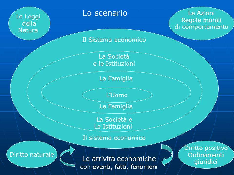 Le Leggi della Natura Le Azioni Regole morali di comportamento Diritto naturale Diritto positivo Ordinamenti giuridici Il Sistema economico Il sistema