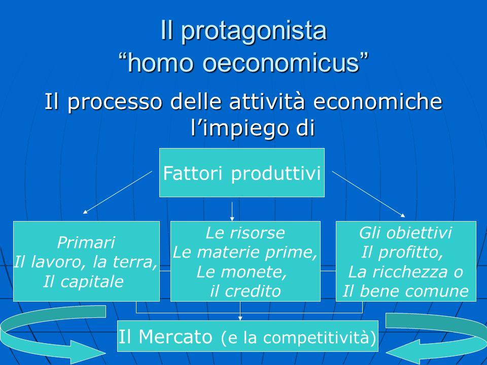 Il protagonista homo oeconomicus Il processo delle attività economiche limpiego di Fattori produttivi Primari Il lavoro, la terra, Il capitale Le riso