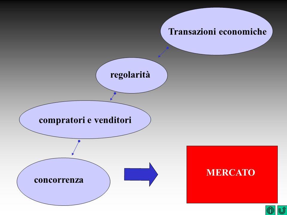 concorrenza MERCATO compratori e venditori regolarità Transazioni economiche