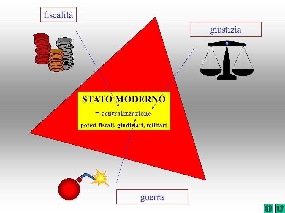 fiscalità guerra giustizia STATO MODERNO = centralizzazione poteri fiscali, giudiziari, militari