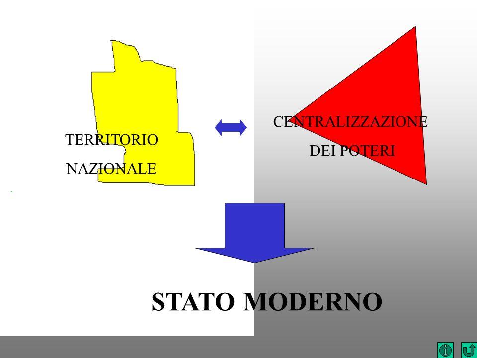 TERRITORIO NAZIONALE CENTRALIZZAZIONE DEI POTERI STATO MODERNO
